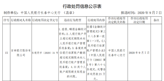 吉林银行被罚21万:II类个人账户超限额支取现金