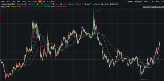 重庆银行A股上市在即:业绩向左、股价向右 能否一改破净颓势?
