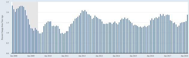 金融危机以来,扣除食品、能源的美国核心个人消费开支价格指数走势。注:灰色指经济衰退期。(来源:Fred、BEA、新浪财经整理)