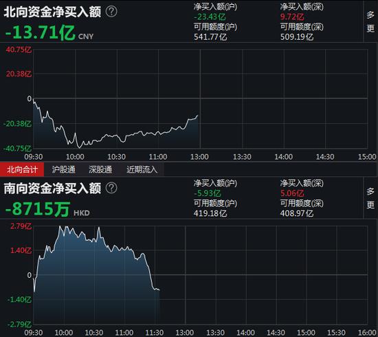 午评:北向资金净流出13.71亿 沪股通净流出23.43亿