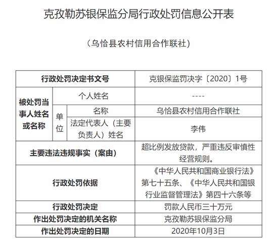 乌恰县农信联社被罚30万:超比例发放贷款严重违规