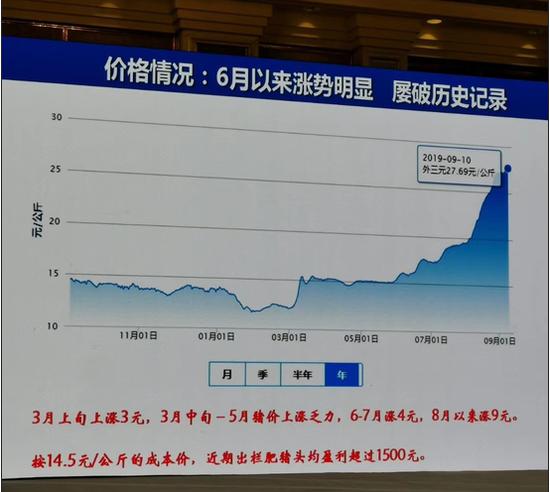 王祖力:猪瘟已被控制但猪肉缺口尚在 进口难解症结