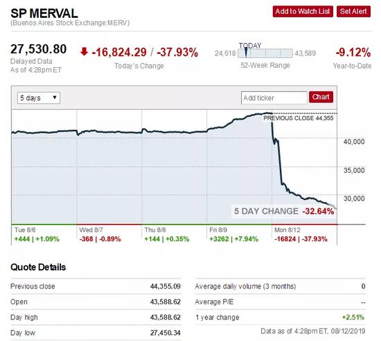 阿根廷遭遇股债汇三杀 会在全球市场引发蝴蝶效应吗