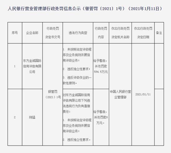 东方金诚被罚594.5万:未按法定程序及业务规则开展评级业务