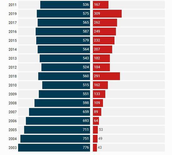 2003年至今中国(包括香港)和美国上榜公司数量对比,红色代表中国