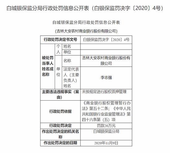 吉林大安农商行被罚20万:未按规定进行股权质押管理