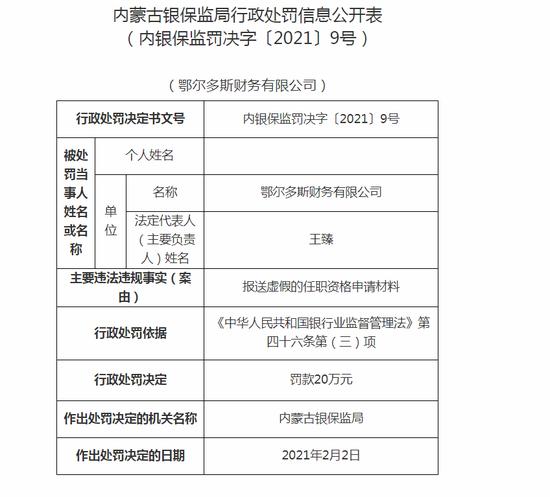 鄂尔多斯财务有限公司被罚20万:报送虚假的任职资格申请材料