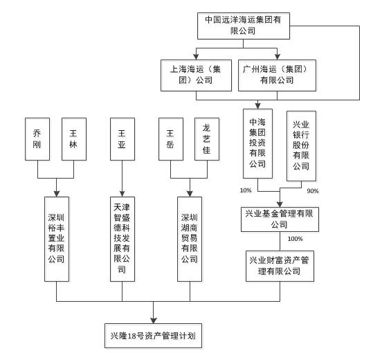 北讯集团连续两日跌停 兴业基金子公司损失超2亿元