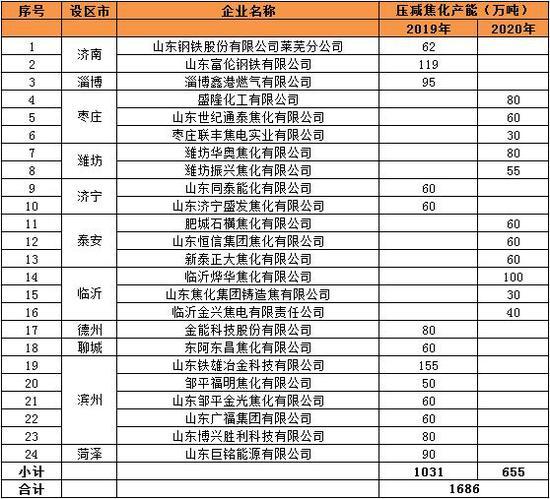 中州期货:焦炭去产能叠加冬储 推荐焦煤1-5正套