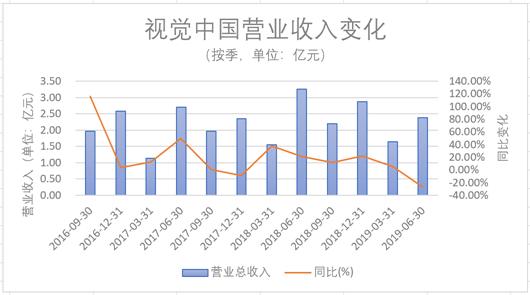 风波后的视觉中国:营收净利双降 券商仍高喊增持