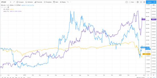 黄线为标普500,蓝线为比特币,紫线为黄金