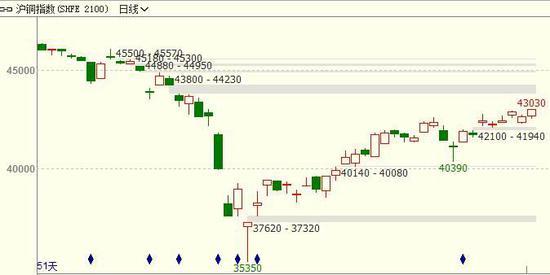 长安期货:基本面支撑铜价上涨或延续 长安期货