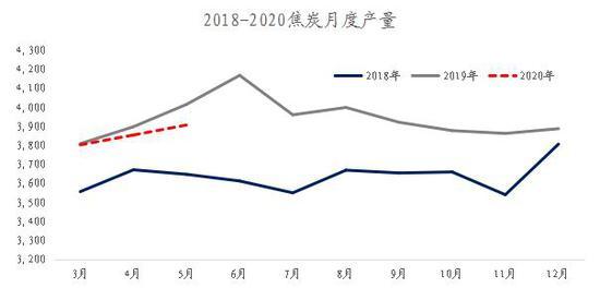 中投期货:焦炭:基本面无突出问题 走势区间震荡为主