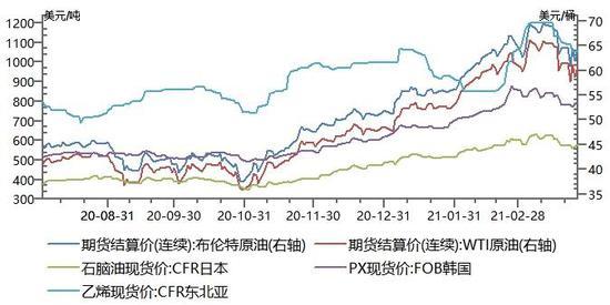 瑞达期货:PTA:终端备货蓄势待发 外贸能否如约而至