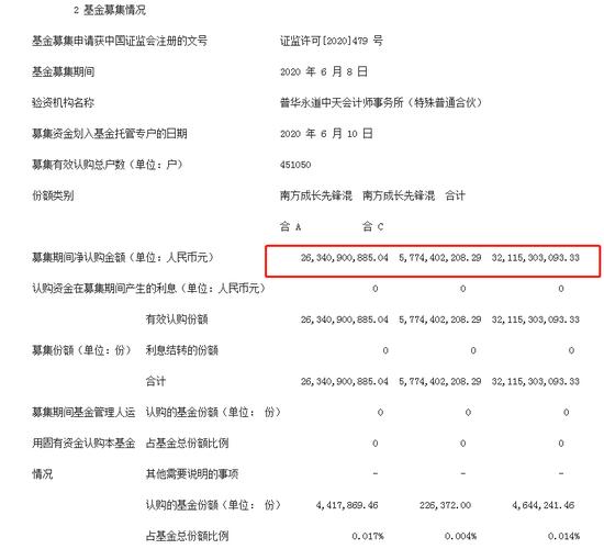 """净值增长超29%!""""日光基""""南方成长先锋混合仍遭赎回百亿"""