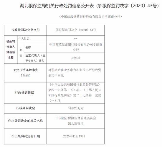 邮储银行孝感分行被罚20万:票据贴现业务审查不严导致资金回流