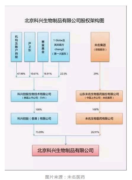 """疫苗又惹祸?北大未名集团""""喋血""""科兴生物"""