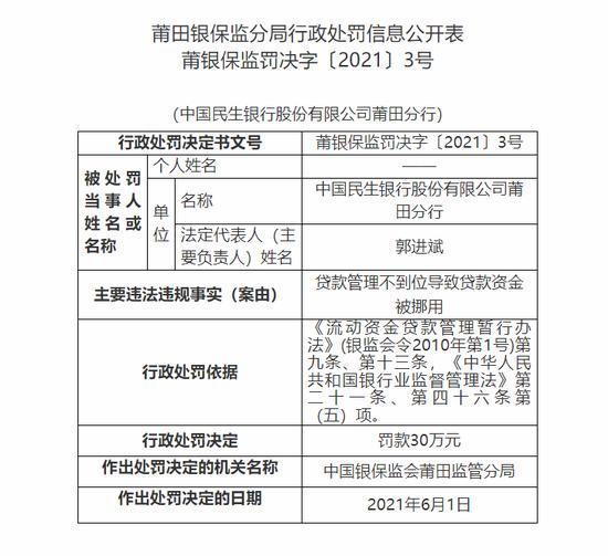 民生银行莆田分行被罚30万:贷款管理不到位导致贷款资金被挪用