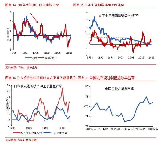 中国离流动性陷阱有多远?