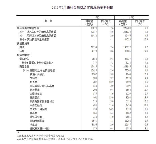 统计局:7月社会消费品零售总额同比名义增长7.6%