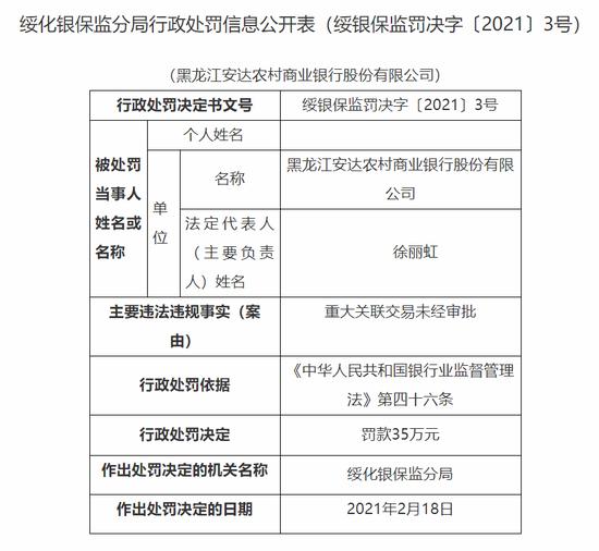 黑龙江安达农商行被罚35万:重大关联交易未经审批