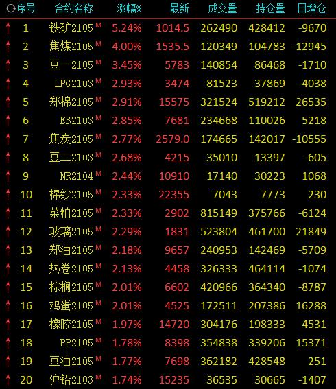 午评:铁矿石涨逾5%重返千元关口 棉花涨近3%
