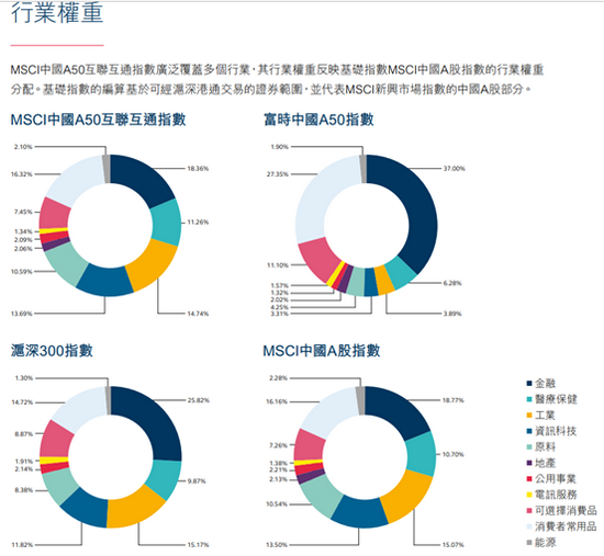 艾德证券期货:重磅,香港首只A股指数期货开始交易,影响几何?