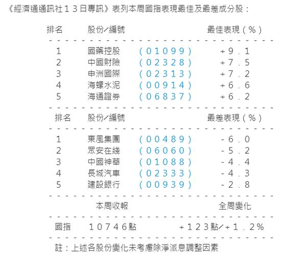 港股本周涨0.74%力守28000点 银娱舜宇领涨蓝筹股