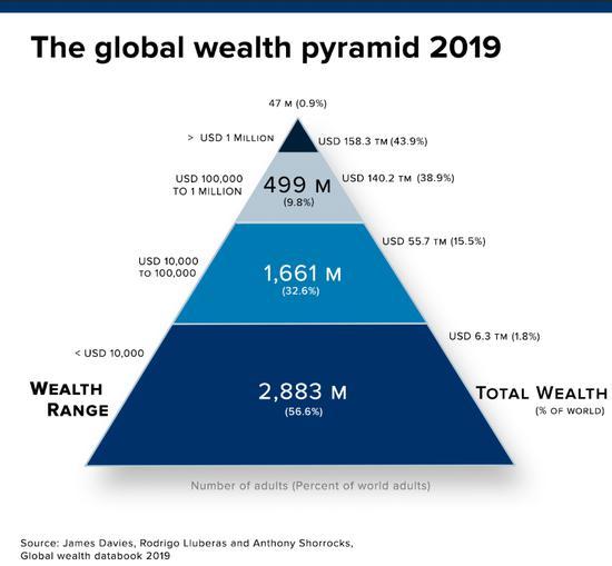 瑞信财富报告:中国富裕人口首次超美