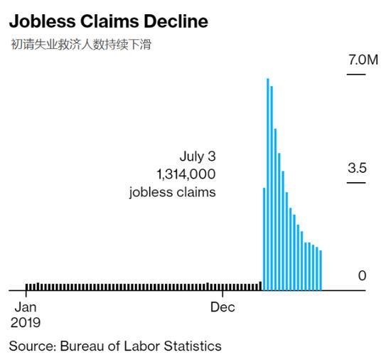 美国仍有超3000万人正领取失业保险福利
