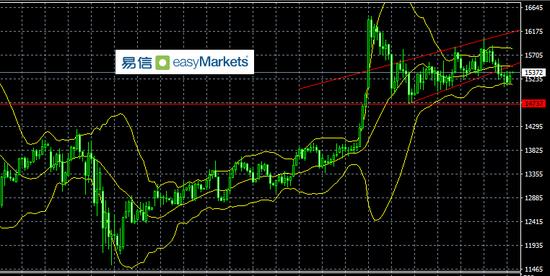 易信:当下市场情绪谨慎 参与者倾向于降低押注等待方向明朗