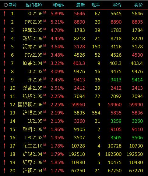 期市开盘:原油拉升涨逾3% 沪铜涨近2%