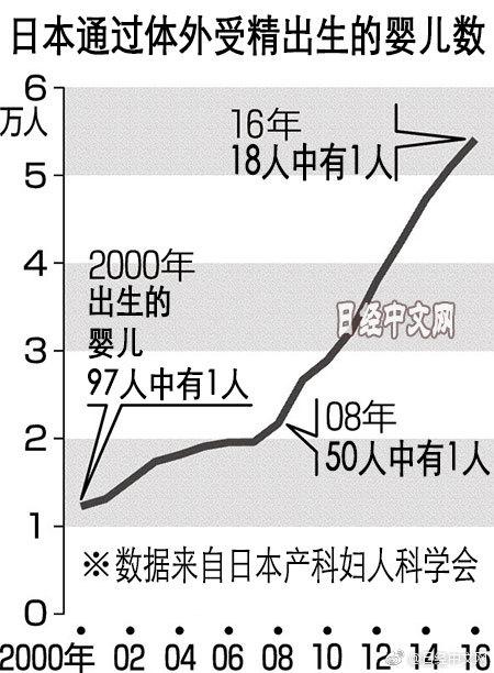 日本通过体外受精诞生的婴儿数创新高