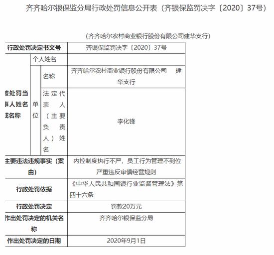 齐齐哈尔农商行建华支行被罚20万:内控制度执行不严