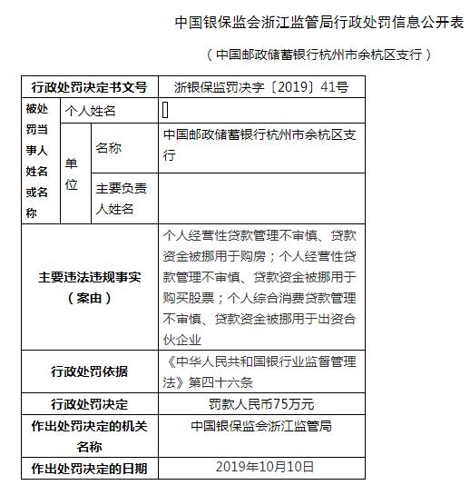邮储银行余杭区支行被罚75万:贷款资金被挪用于购房