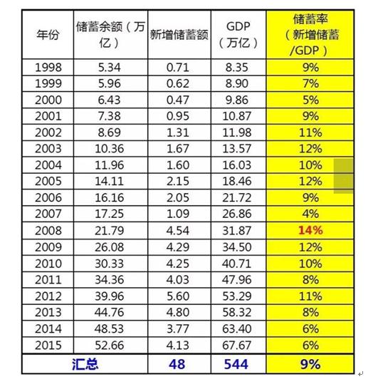 表1 储蓄存款占GDP的比重 资料来源:根据相关资料整理