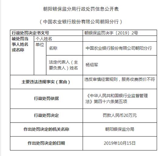 农行朝阳分行被罚20万:违反审慎经营规则