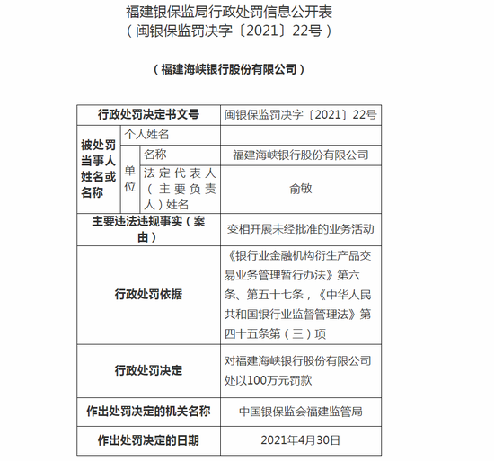 福建海峡银行被罚100万:变相开展未经批准的业务活动