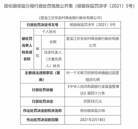黑龙江庆安农商行被罚35万:对某一关联方的授信余额超过监管规定