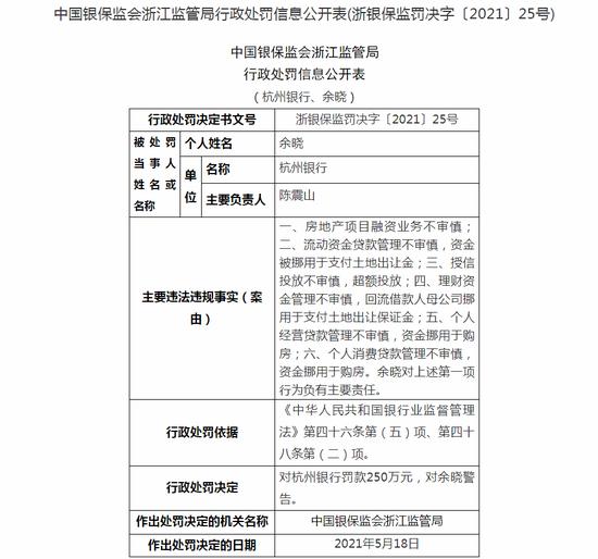 杭州银行被罚250万:房地产项目融资业务不审慎