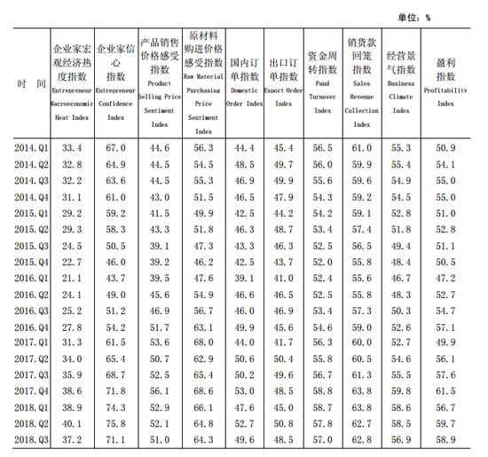 央行:企业家宏观经济热度指数37.2% 超七成认为正常