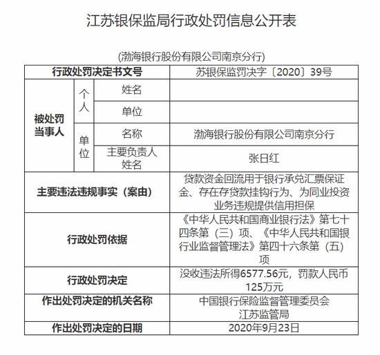 渤海银行南京分行被罚125万:贷款资金回流用于银行承兑保证金