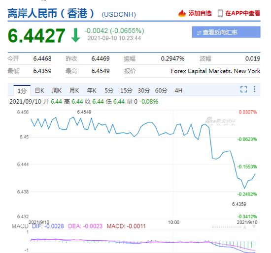 离岸人民币涨破6.45关口 浙商证券:中长期人民币相对美元将渐进升值