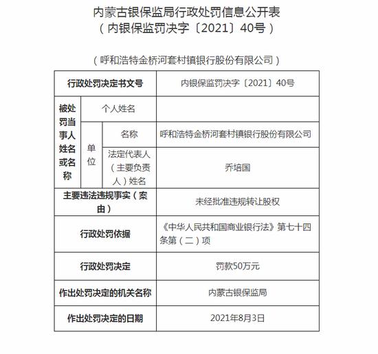内蒙古银保监局行政处罚信息公开表(内银保监罚决字〔2021〕40号)