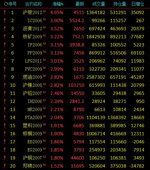 大部分期货市场收盘:上海银行上涨近5%,铁矿石冲高但仍下跌超过3%