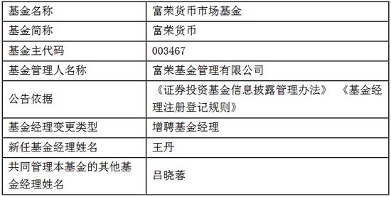 富荣基金3产品增聘王丹为基金经理 曾在华融证券任职