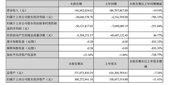 上半年疫情冲击服装业  ST步森上半年净利同比下降796%