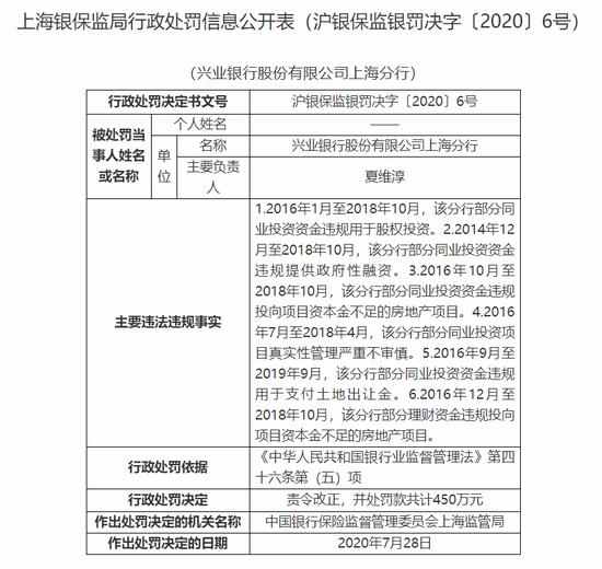 兴业银行上海分行被罚450万:同业投资资金违规用于股权投资