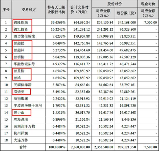紫光学大卖壳天山铝业疑问多 曾氏家族身价大涨170亿