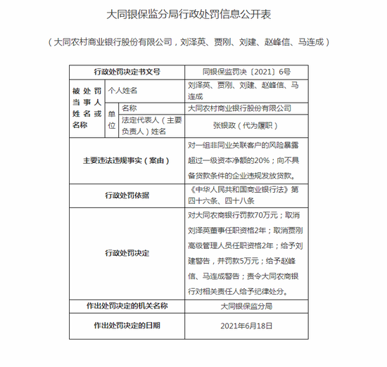大同农商行被罚70万:向不具备贷款条件的企业违规发放贷款